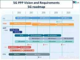 怎麼看待5G時代?